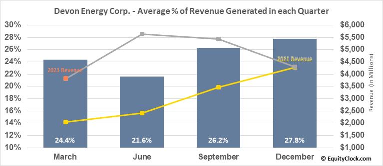 Devon Energy Corp. (NYSE:DVN) Revenue Seasonality