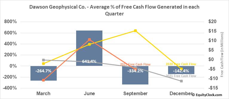 Dawson Geophysical Co. (NASD:DWSN) Free Cash Flow Seasonality