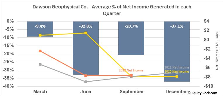 Dawson Geophysical Co. (NASD:DWSN) Net Income Seasonality