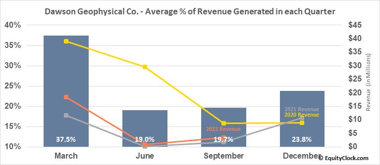 Dawson Geophysical Co. (NASD:DWSN) Revenue Seasonality