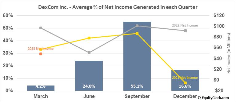 DexCom Inc. (NASD:DXCM) Net Income Seasonality
