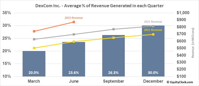 DexCom Inc. (NASD:DXCM) Revenue Seasonality