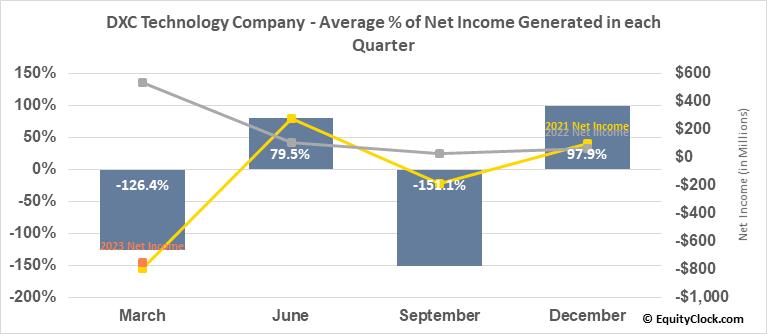 DXC Technology Company (NYSE:DXC) Net Income Seasonality