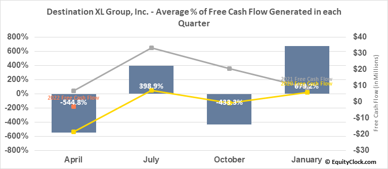 Destination XL Group, Inc. (NASD:DXLG) Free Cash Flow Seasonality