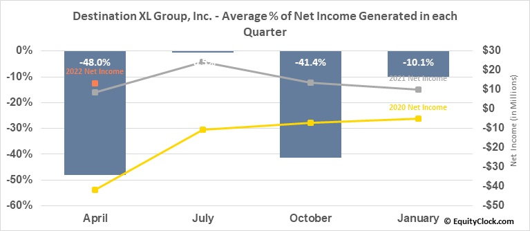 Destination XL Group, Inc. (NASD:DXLG) Net Income Seasonality