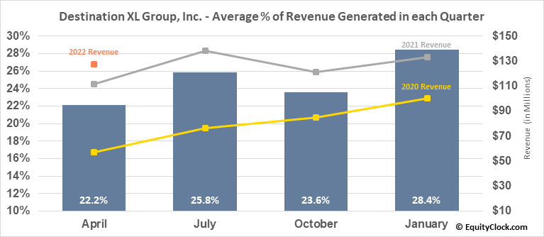 Destination XL Group, Inc. (NASD:DXLG) Revenue Seasonality