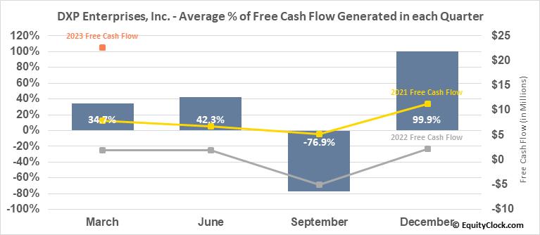 DXP Enterprises, Inc. (NASD:DXPE) Free Cash Flow Seasonality