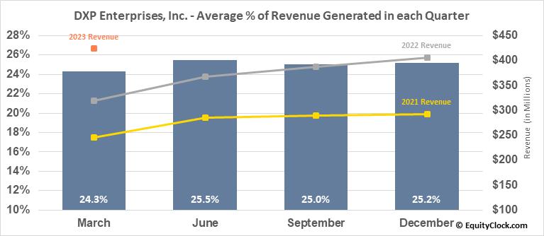 DXP Enterprises, Inc. (NASD:DXPE) Revenue Seasonality