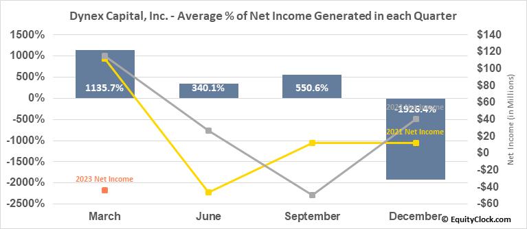 Dynex Capital, Inc. (NYSE:DX) Net Income Seasonality