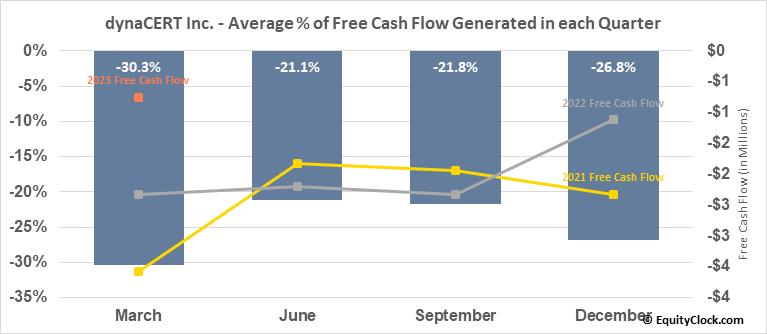 dynaCERT Inc. (TSE:DYA.TO) Free Cash Flow Seasonality