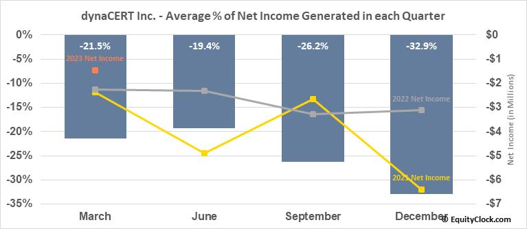 dynaCERT Inc. (TSE:DYA.TO) Net Income Seasonality