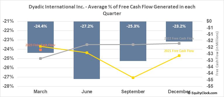 Dyadic International Inc. (NASD:DYAI) Free Cash Flow Seasonality