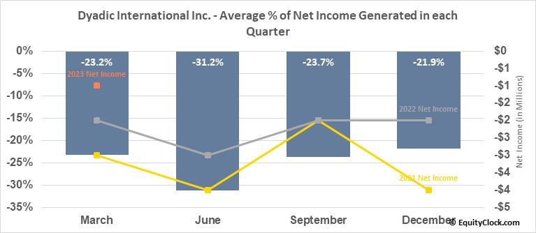 Dyadic International Inc. (NASD:DYAI) Net Income Seasonality