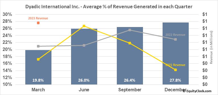 Dyadic International Inc. (NASD:DYAI) Revenue Seasonality
