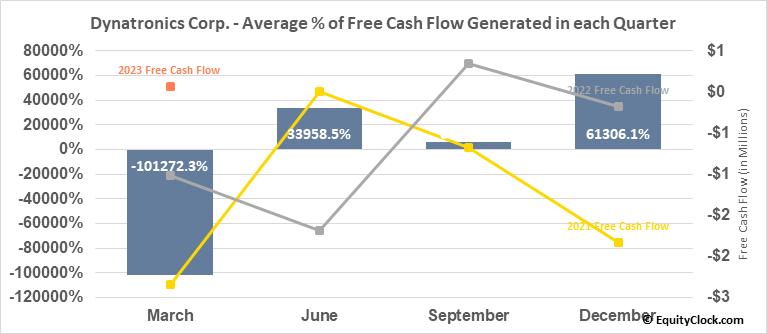 Dynatronics Corp. (NASD:DYNT) Free Cash Flow Seasonality
