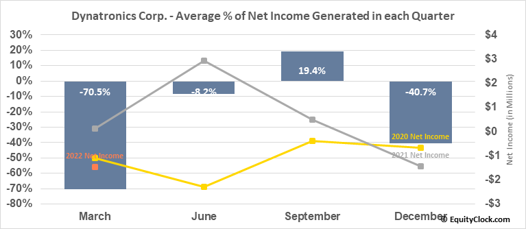 Dynatronics Corp. (NASD:DYNT) Net Income Seasonality