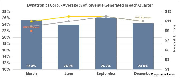 Dynatronics Corp. (NASD:DYNT) Revenue Seasonality