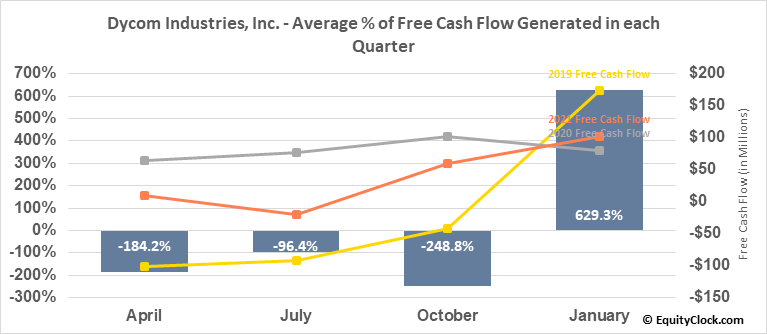 Dycom Industries, Inc. (NYSE:DY) Free Cash Flow Seasonality