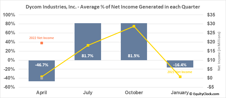 Dycom Industries, Inc. (NYSE:DY) Net Income Seasonality