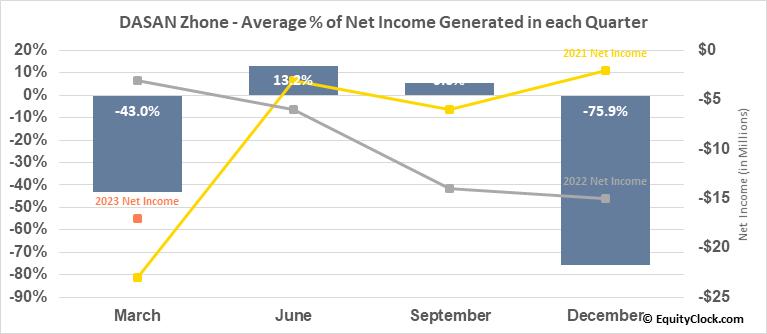 DASAN Zhone (NASD:DZSI) Net Income Seasonality