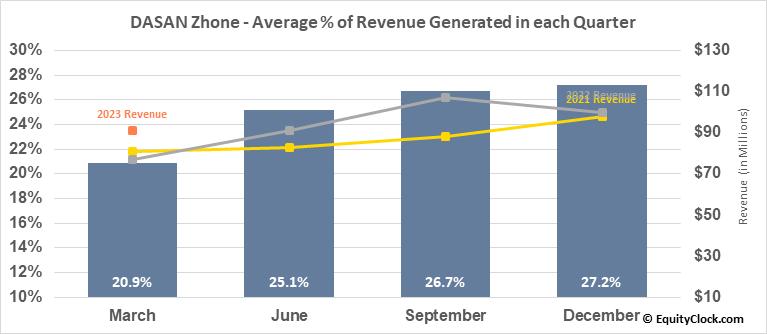 DASAN Zhone (NASD:DZSI) Revenue Seasonality