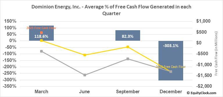 Dominion Energy, Inc. (NYSE:D) Free Cash Flow Seasonality