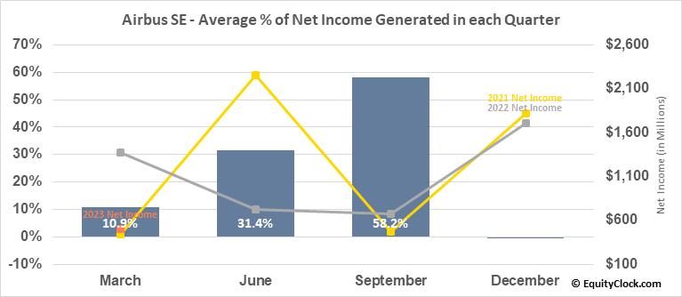 Airbus SE (OTCMKT:EADSY) Net Income Seasonality