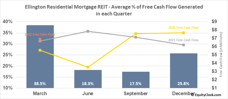 Ellington Residential Mortgage REIT (NYSE:EARN) Free Cash Flow Seasonality
