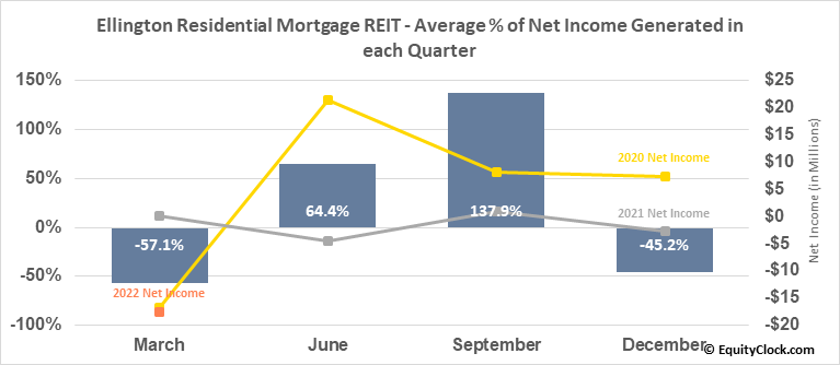 Ellington Residential Mortgage REIT (NYSE:EARN) Net Income Seasonality