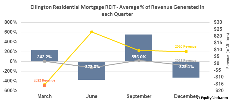 Ellington Residential Mortgage REIT (NYSE:EARN) Revenue Seasonality