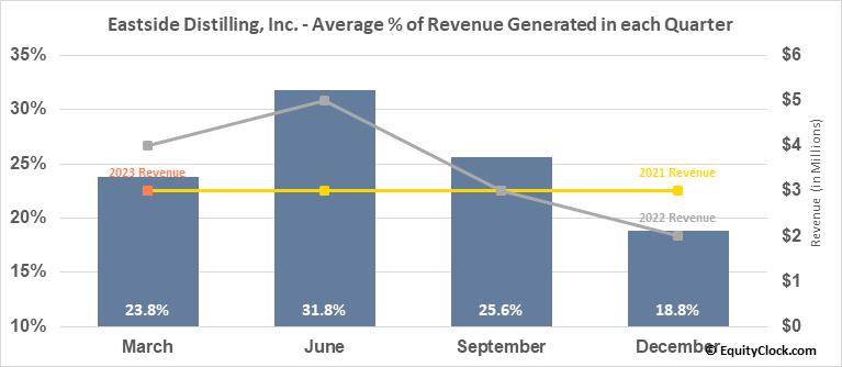 Eastside Distilling, Inc. (NASD:EAST) Revenue Seasonality