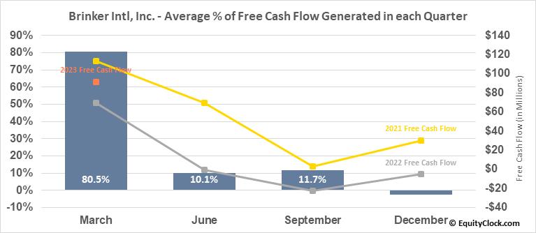 Brinker Intl, Inc. (NYSE:EAT) Free Cash Flow Seasonality