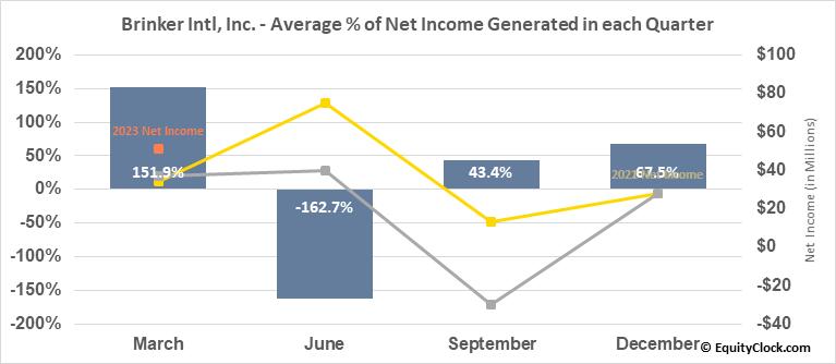 Brinker Intl, Inc. (NYSE:EAT) Net Income Seasonality