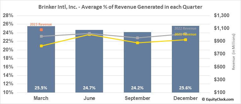 Brinker Intl, Inc. (NYSE:EAT) Revenue Seasonality