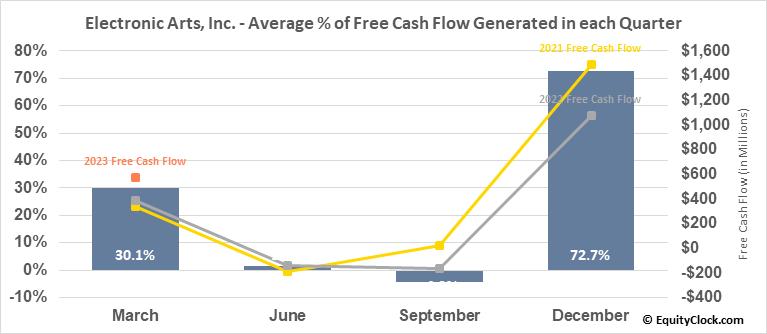 Electronic Arts, Inc. (NASD:EA) Free Cash Flow Seasonality