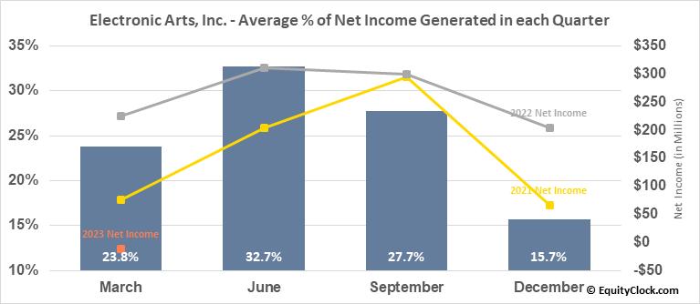 Electronic Arts, Inc. (NASD:EA) Net Income Seasonality