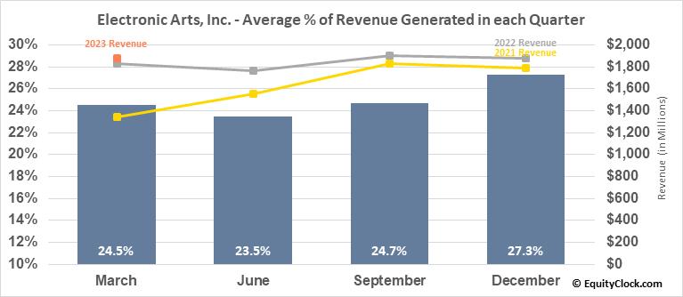 Electronic Arts, Inc. (NASD:EA) Revenue Seasonality