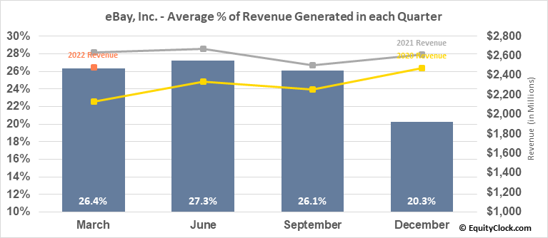eBay, Inc. (NASD:EBAY) Revenue Seasonality