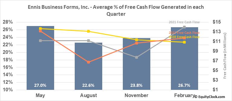 Ennis Business Forms, Inc. (NYSE:EBF) Free Cash Flow Seasonality