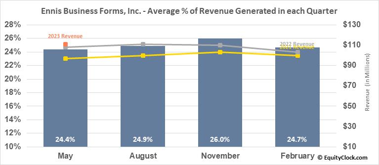 Ennis Business Forms, Inc. (NYSE:EBF) Revenue Seasonality