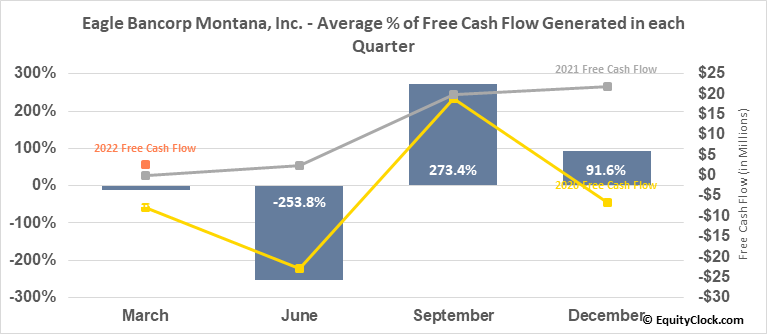 Eagle Bancorp Montana, Inc. (NASD:EBMT) Free Cash Flow Seasonality