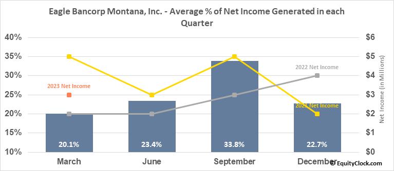 Eagle Bancorp Montana, Inc. (NASD:EBMT) Net Income Seasonality