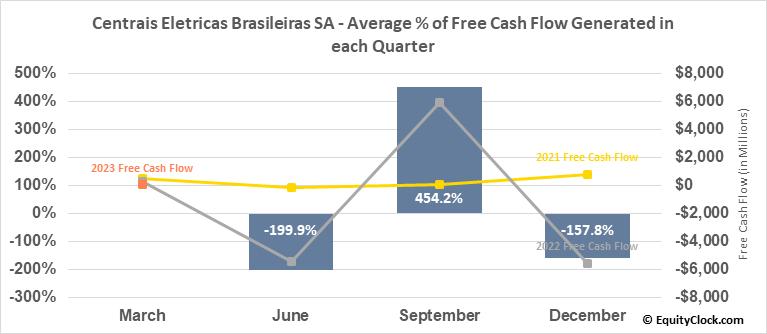 Centrais Eletricas Brasileiras SA (NYSE:EBR/B) Free Cash Flow Seasonality