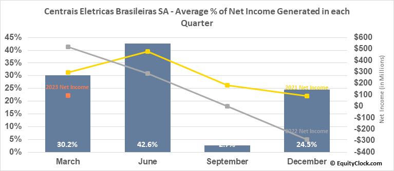 Centrais Eletricas Brasileiras SA (NYSE:EBR/B) Net Income Seasonality