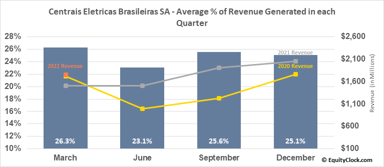 Centrais Eletricas Brasileiras SA (NYSE:EBR) Revenue Seasonality