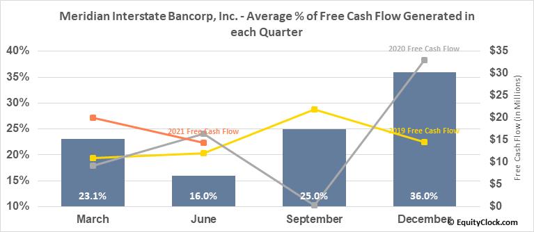 Meridian Interstate Bancorp, Inc. (NASD:EBSB) Free Cash Flow Seasonality
