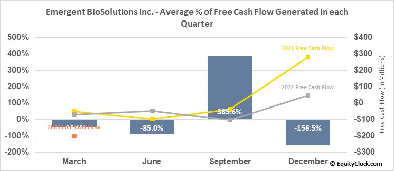 Emergent BioSolutions Inc. (NYSE:EBS) Free Cash Flow Seasonality