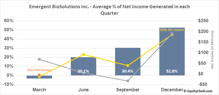 Emergent BioSolutions Inc. (NYSE:EBS) Net Income Seasonality