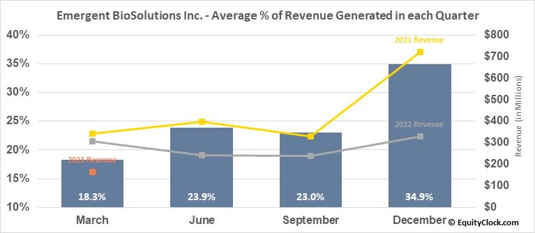 Emergent BioSolutions Inc. (NYSE:EBS) Revenue Seasonality
