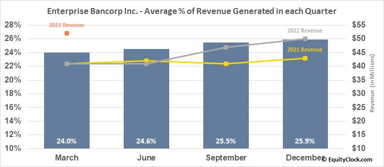 Enterprise Bancorp Inc. (NASD:EBTC) Revenue Seasonality